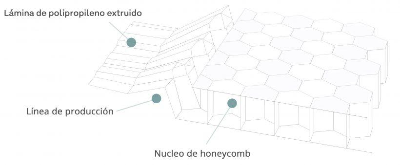 Honeycomb diagrama producción